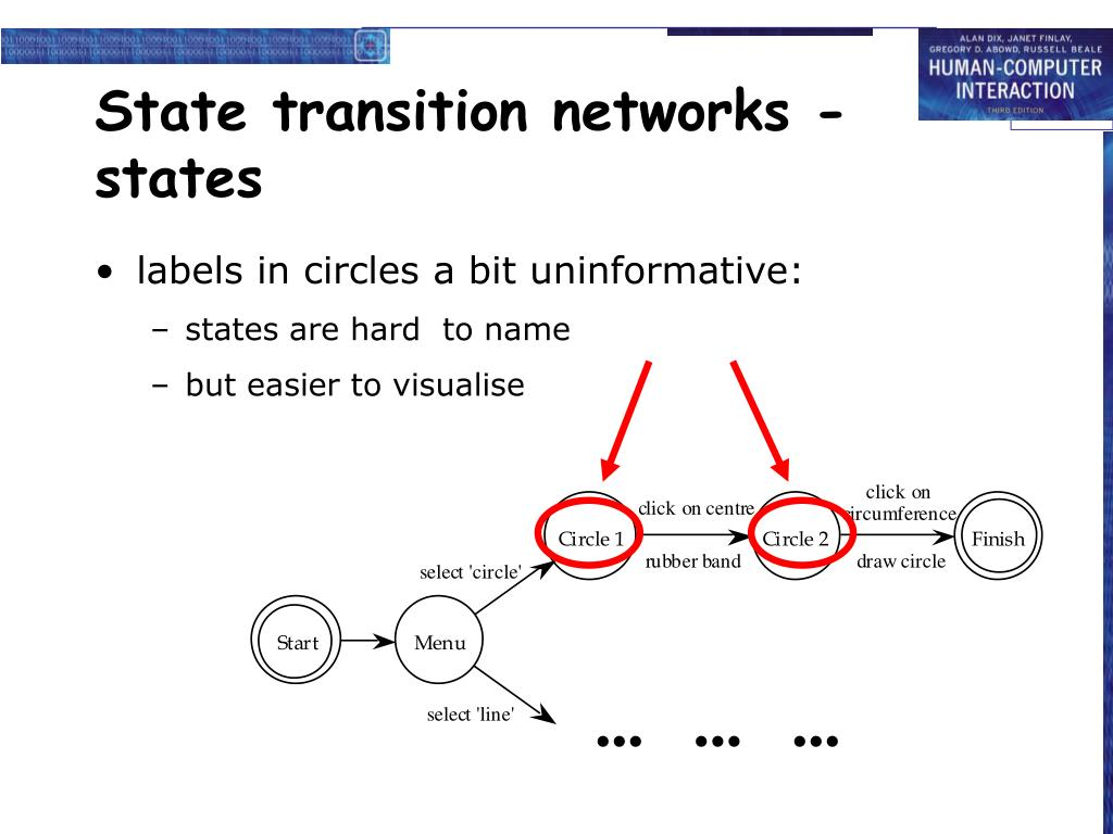 State transition networks - states