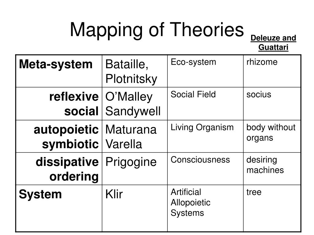 Mapping of Theories