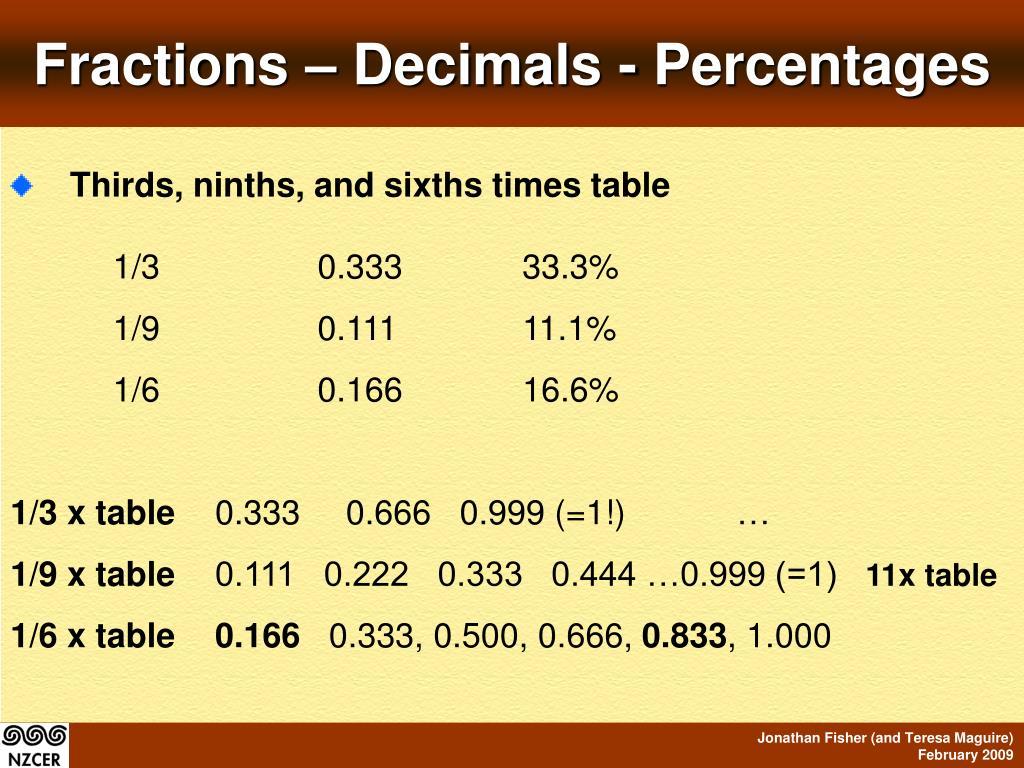 Fractions – Decimals - Percentages