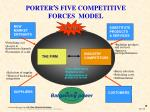 porter s five competitive forces model