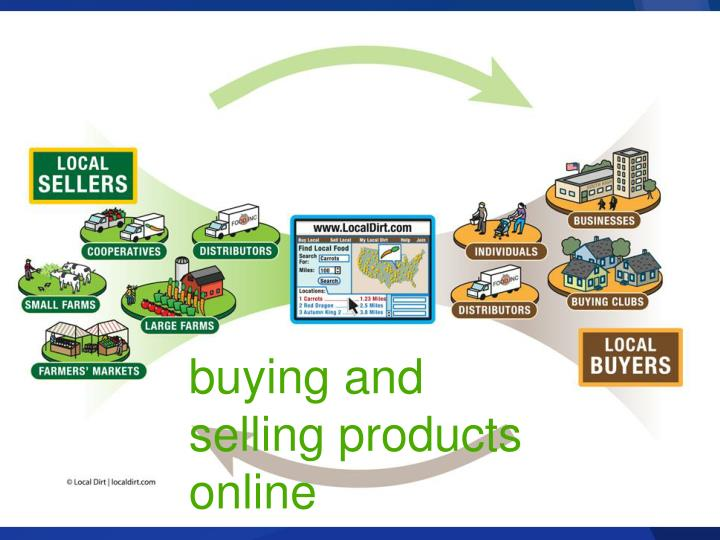 Buying and selling products online