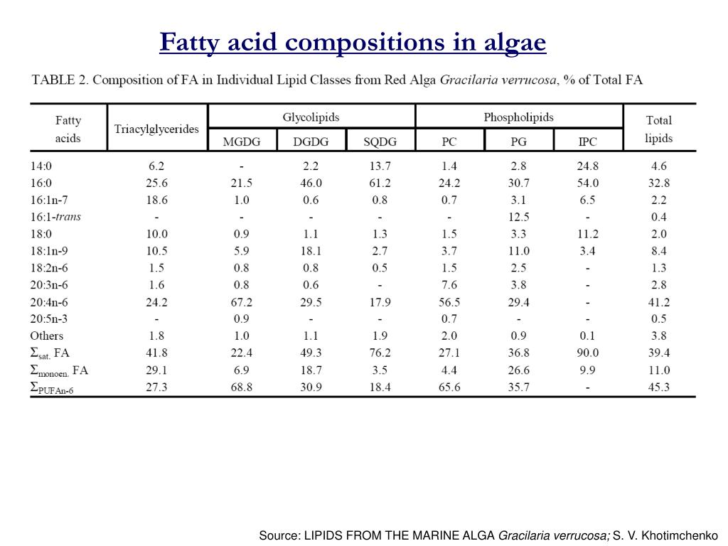 Fatty acid compositions in algae
