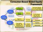 consumer based brand equity framework