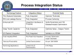 process integration status