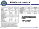 rh90 technical outlook