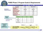 rhbd phase 2 program goals requirements