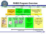 rhbd program overview