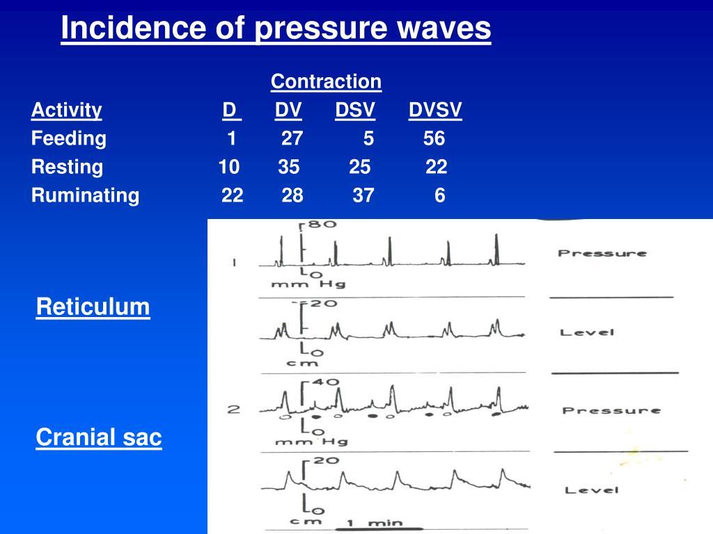 Incidence of pressure waves