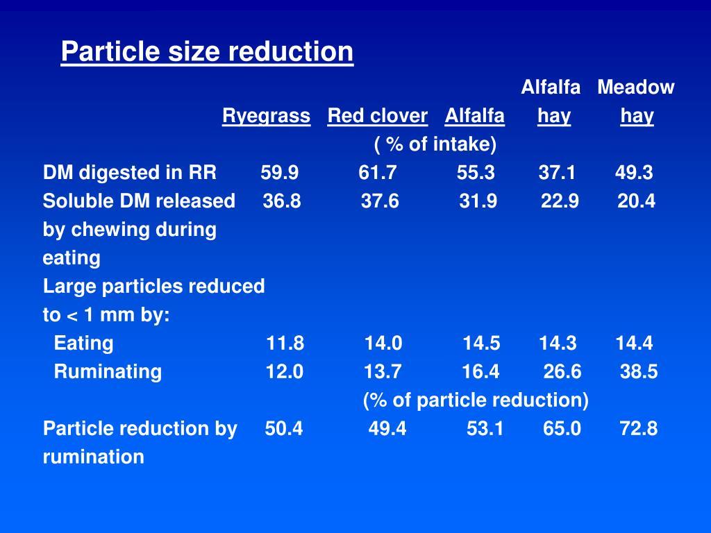 Particle size reduction