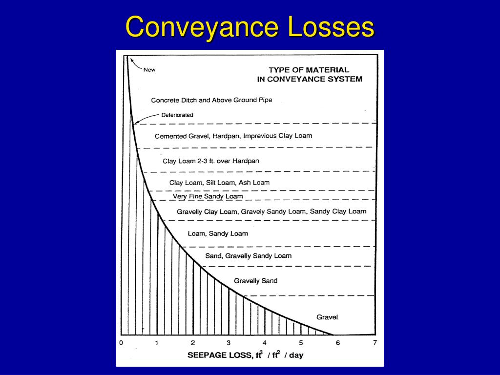 Conveyance Losses
