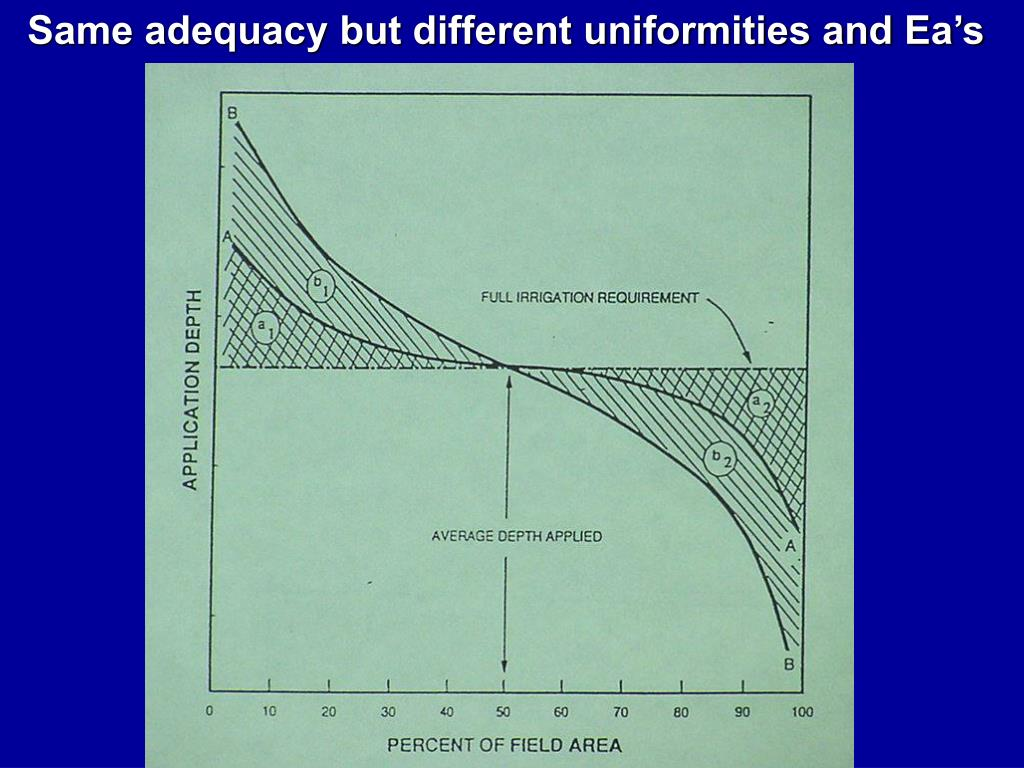 Same adequacy but different uniformities and Ea's