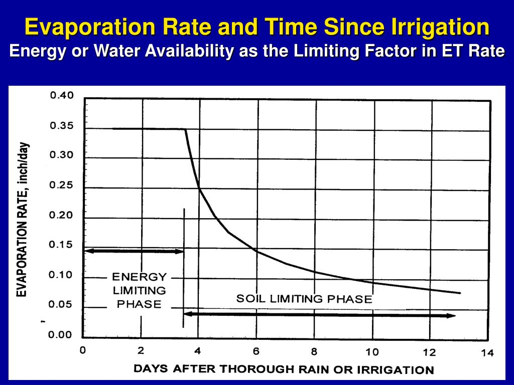 Evaporation Rate and Time Since Irrigation