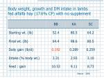 body weight growth and dm intake in lambs fed alfalfa hay 17 6 cp with no supplement