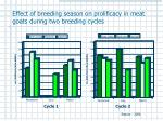 effect of breeding season on prolificacy in meat goats during two breeding cycles