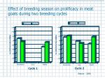effect of breeding season on prolificacy in meat goats during two breeding cycles11