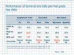 performance of terminal sire kids pen fed grass hay diets