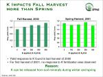k impacts fall harvest more than spring