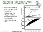 response increases after intensive management