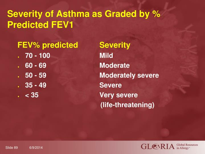 Severity of Asthma as Graded by % Predicted FEV1