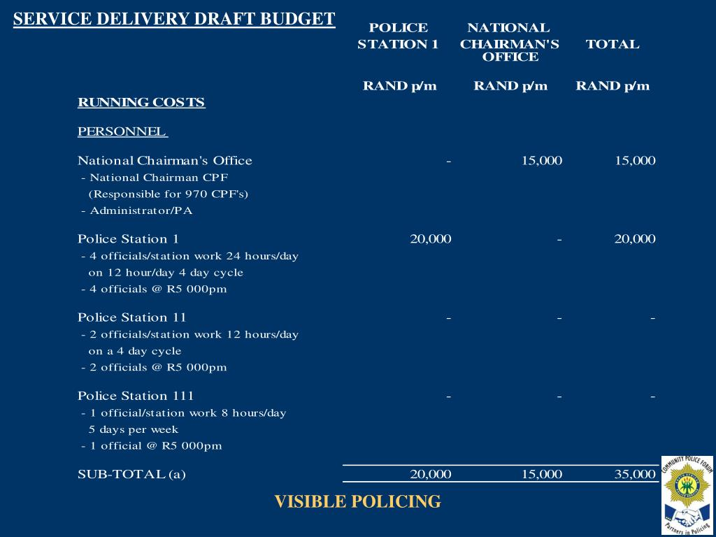 SERVICE DELIVERY DRAFT BUDGET