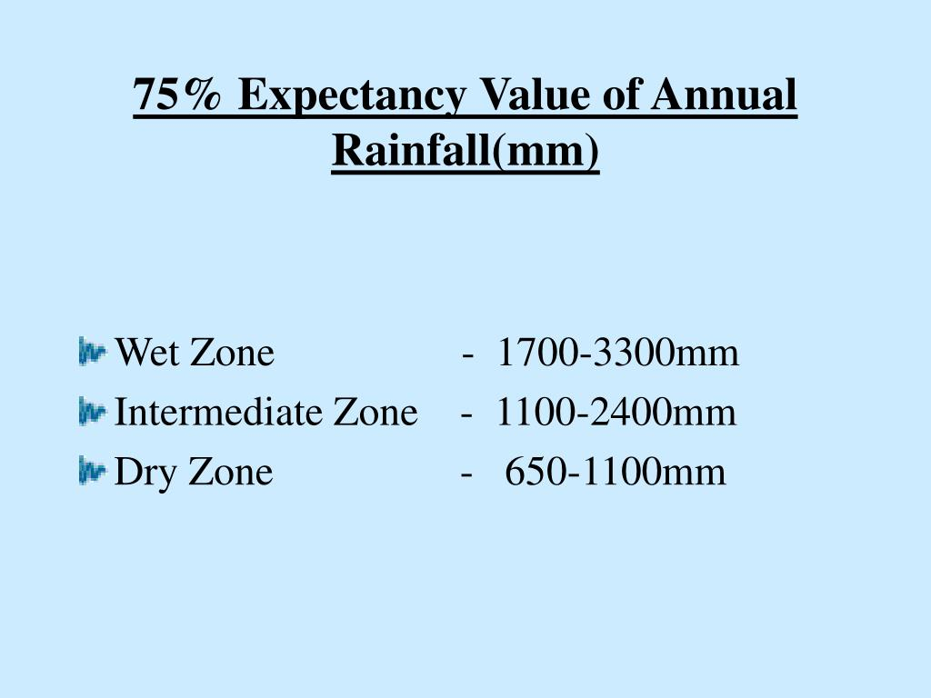 75% Expectancy Value of Annual Rainfall(mm)