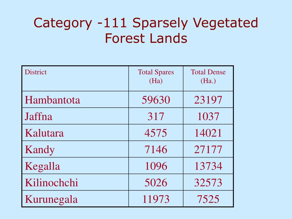 Category -111 Sparsely Vegetated Forest Lands