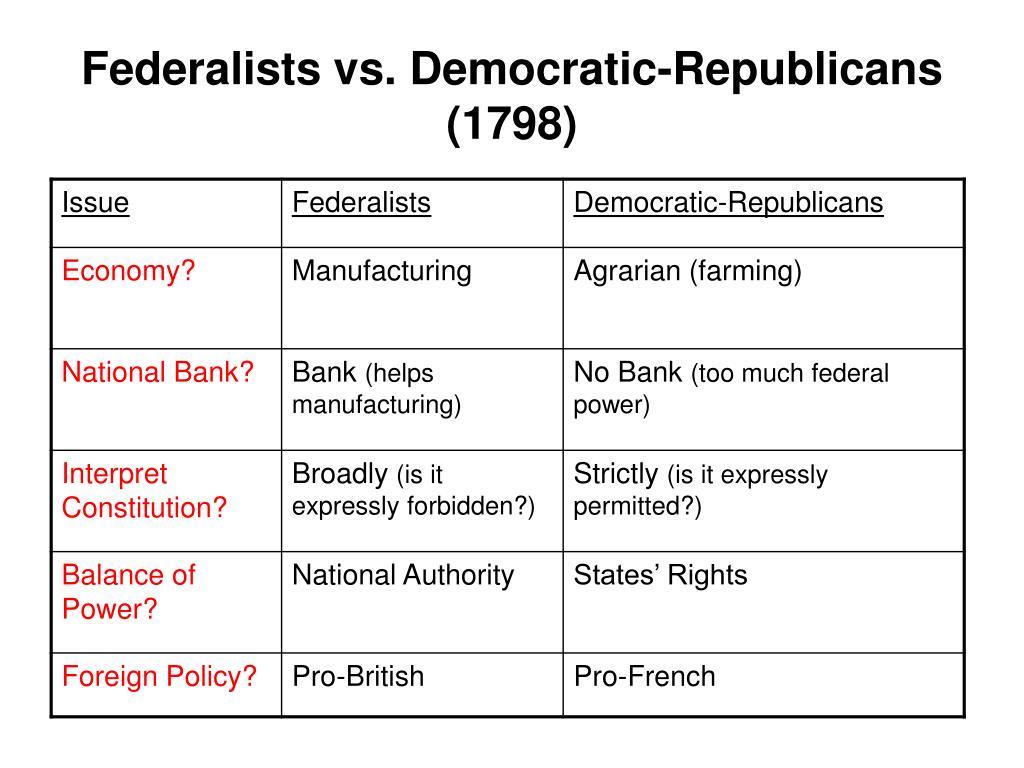 federalists v republicans