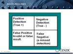 positive and negative accuracy concepts