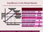 equilibrium in the mixed market