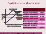 equilibrium in the mixed market11