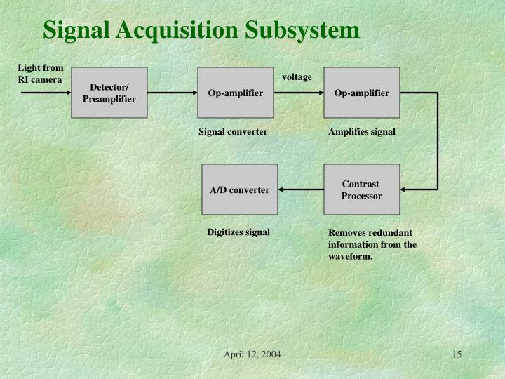 Signal Acquisition Subsystem