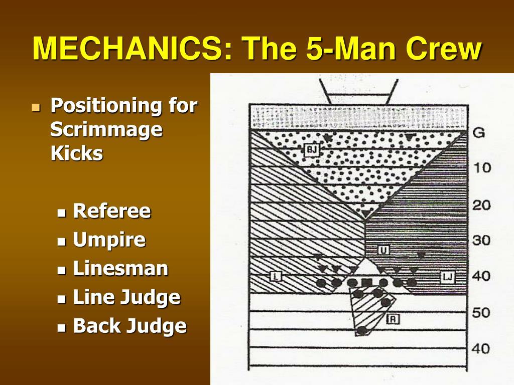 MECHANICS: The 5-Man Crew