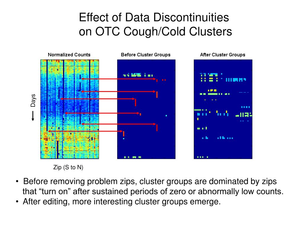 Effect of Data Discontinuities