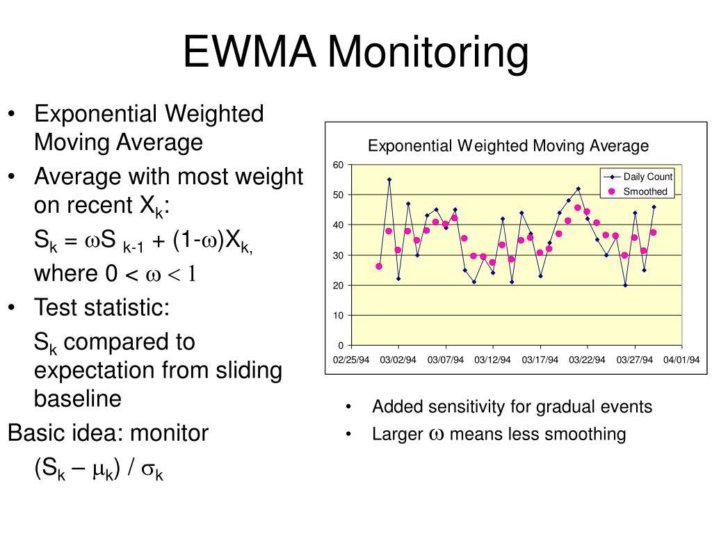 EWMA Monitoring