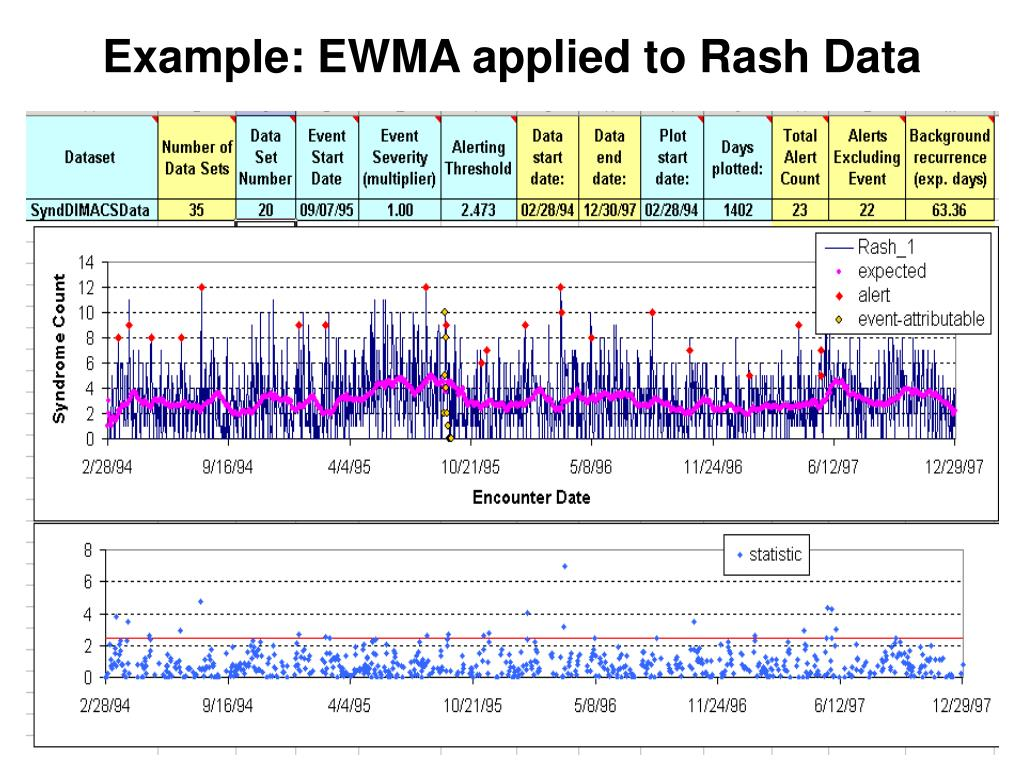 Example: EWMA applied to Rash Data