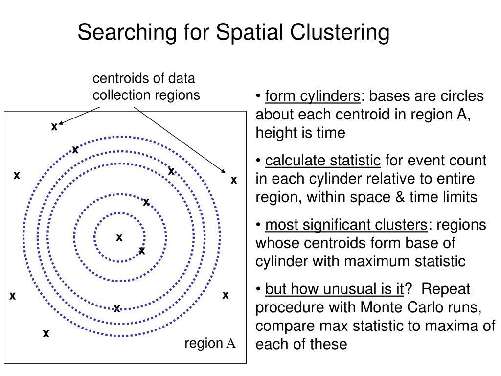 centroids of data