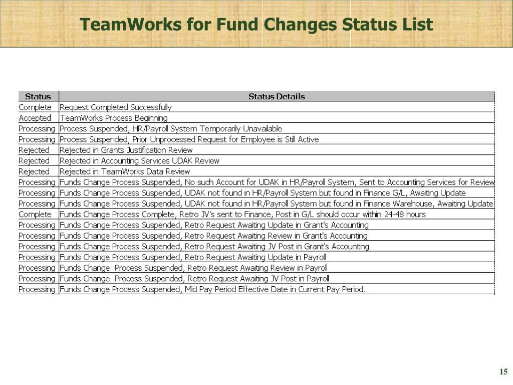 TeamWorks for Fund Changes Status List