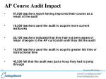 ap course audit impact