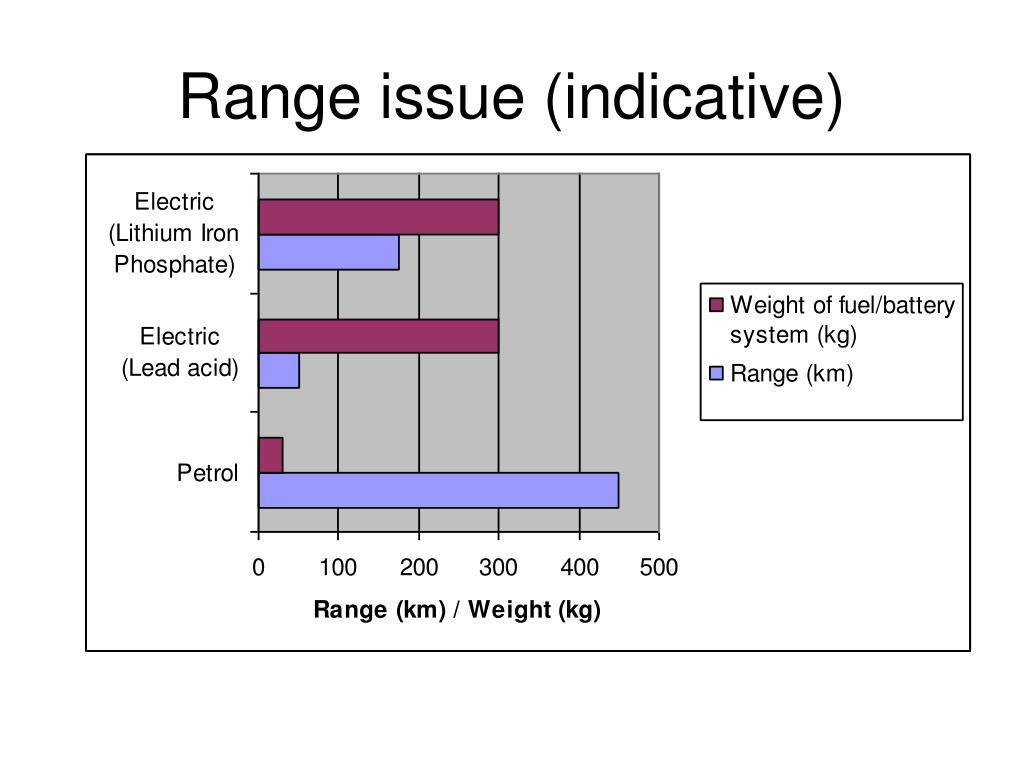 Range issue (indicative)