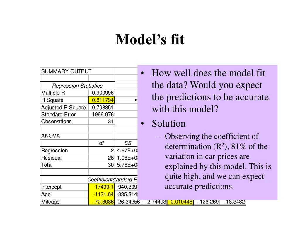 Model's fit