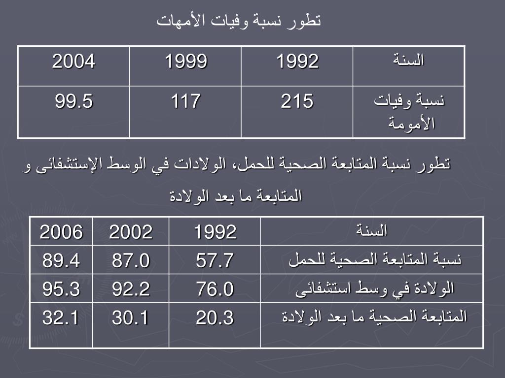 تطور نسبة وفيات الأمهات