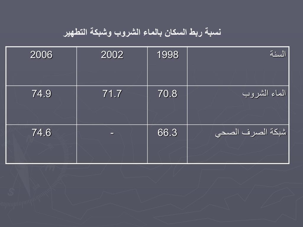 نسبة ربط السكان بالماء الشروب وشبكة التطهير