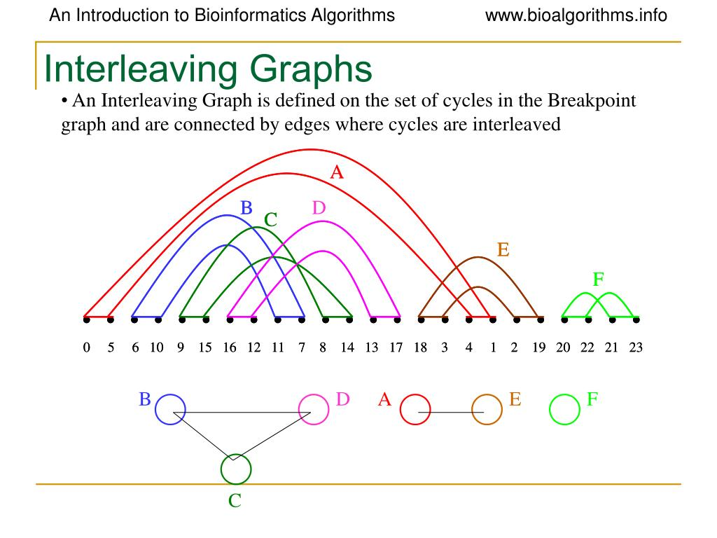 Interleaving Graphs