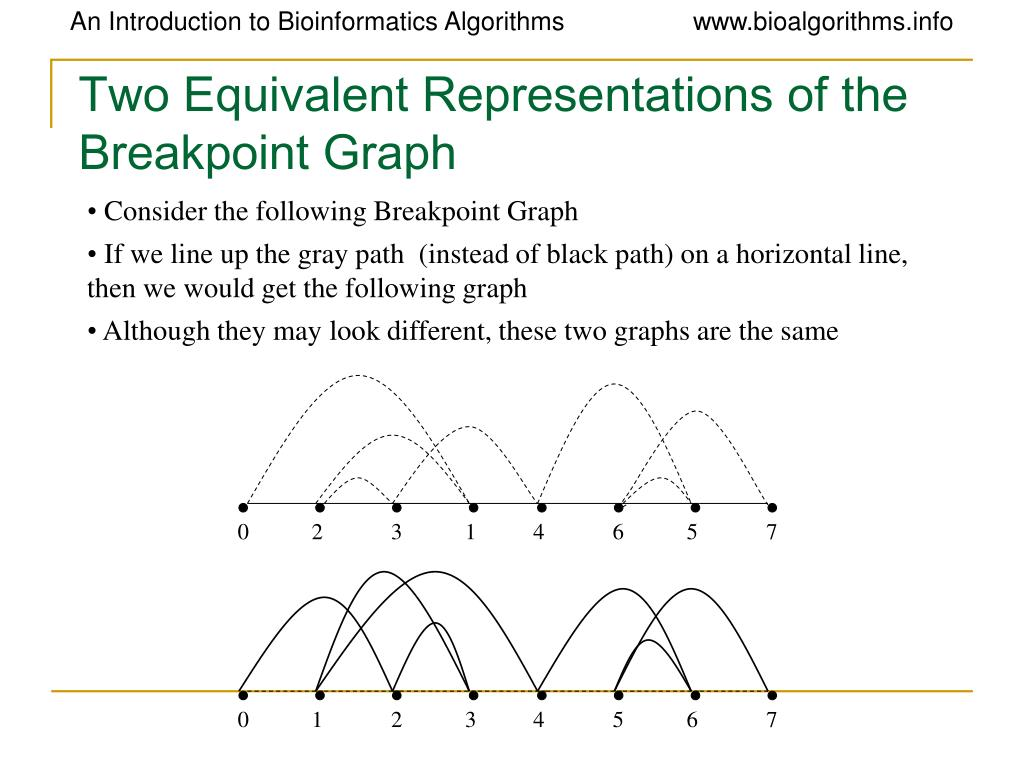 Two Equivalent Representations of the Breakpoint Graph