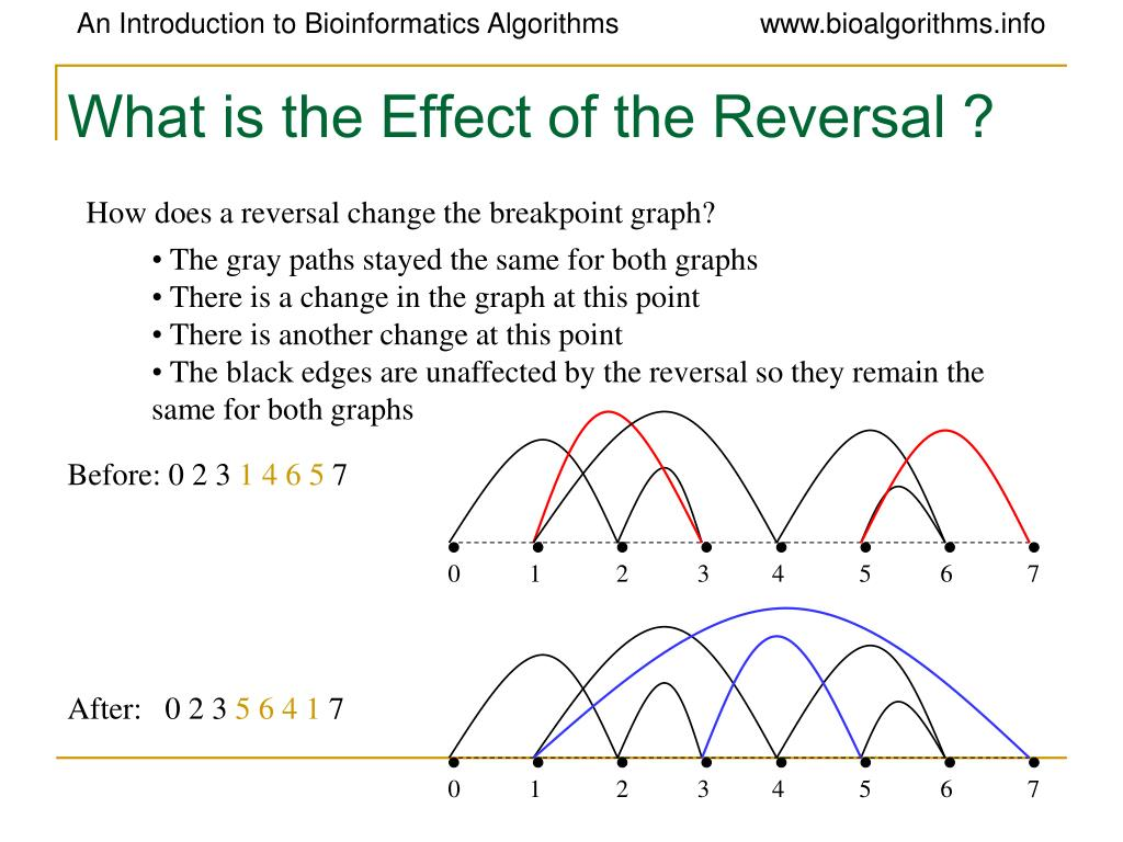 What is the Effect of the Reversal ?