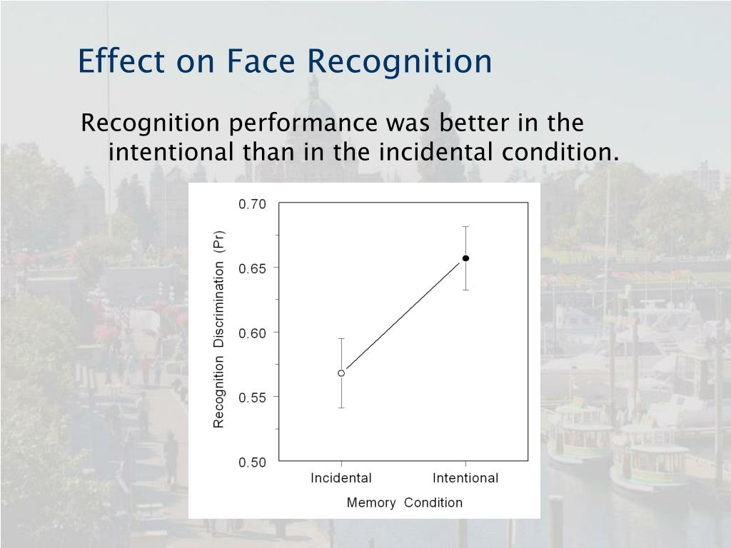 Effect on Face Recognition