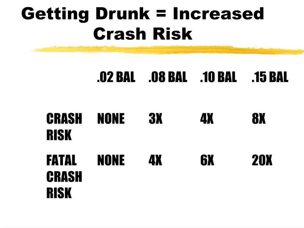 Getting Drunk = Increased Crash Risk