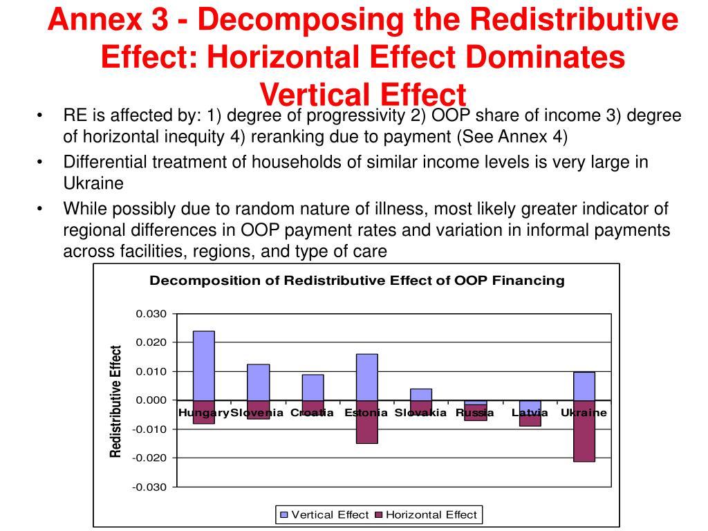 Annex 3 - Decomposing the Redistributive Effect: Horizontal Effect Dominates Vertical Effect