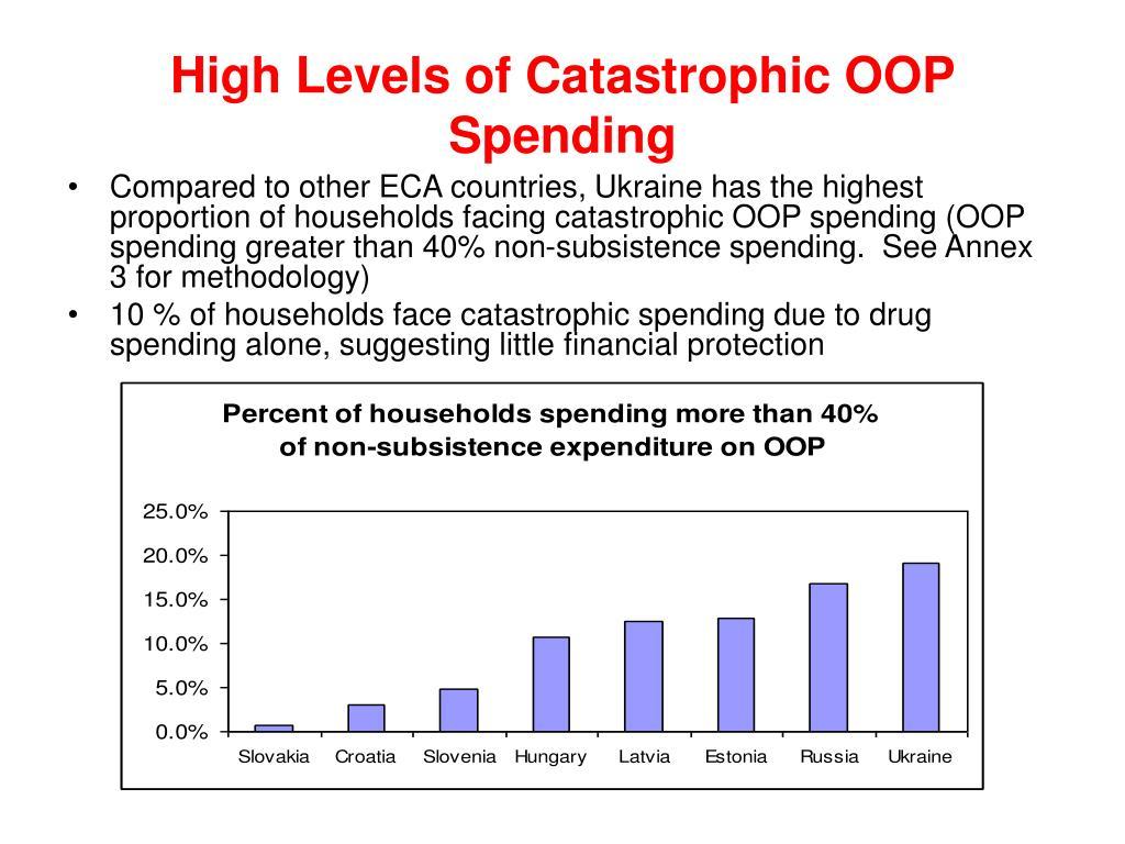 High Levels of Catastrophic OOP Spending