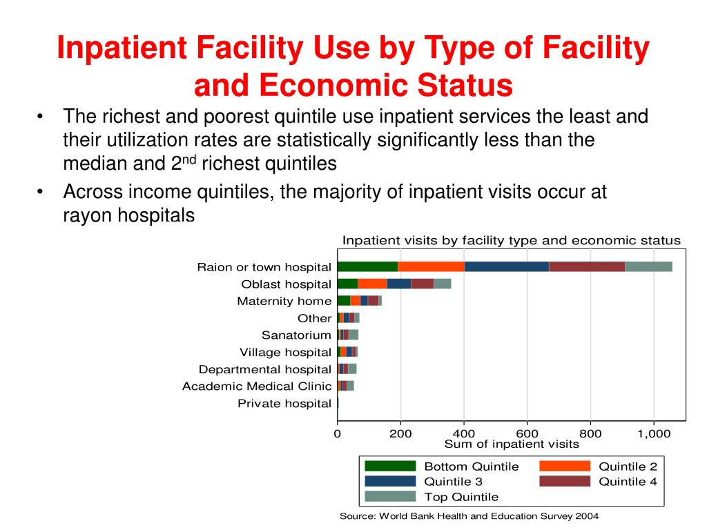 Inpatient Facility Use by Type of Facility and Economic Status